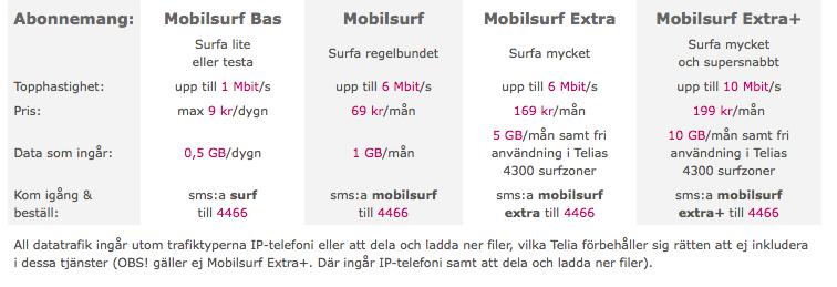 telia mobil prata på prislista