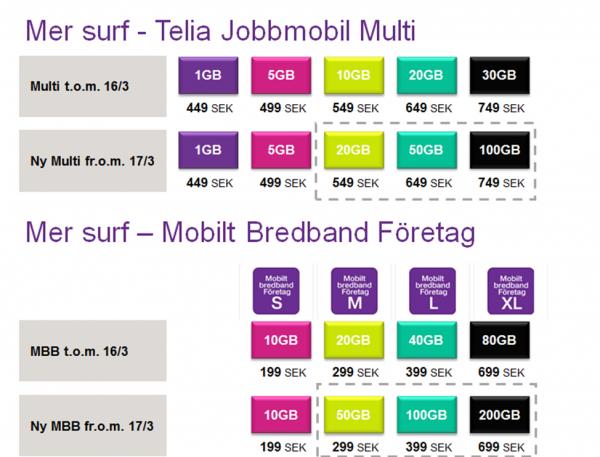mobilt bredband bas